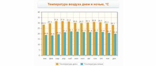погода и температура в сентябре в геленджике сезон 2019